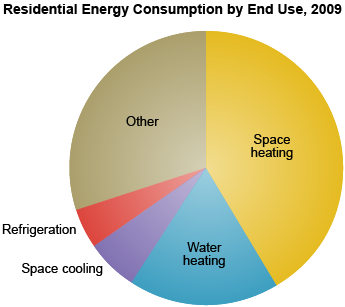 energy consumption guide 19 energy use in offices