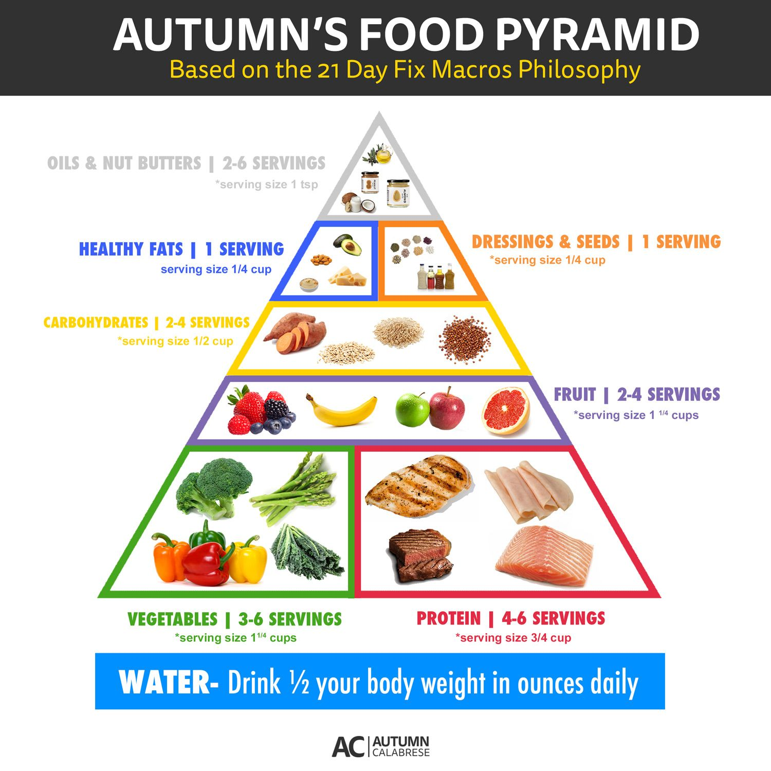 australian guide to healthy eating serving sizes