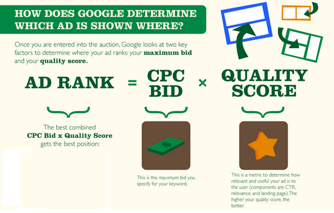 google search advertising study guide
