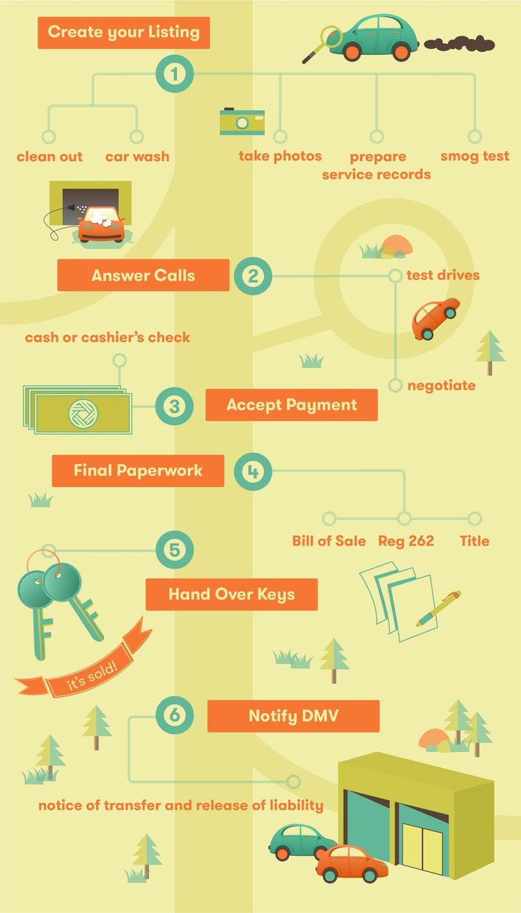used car selling price guide