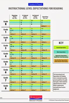 fountas and pinnell guided reading levels by grade